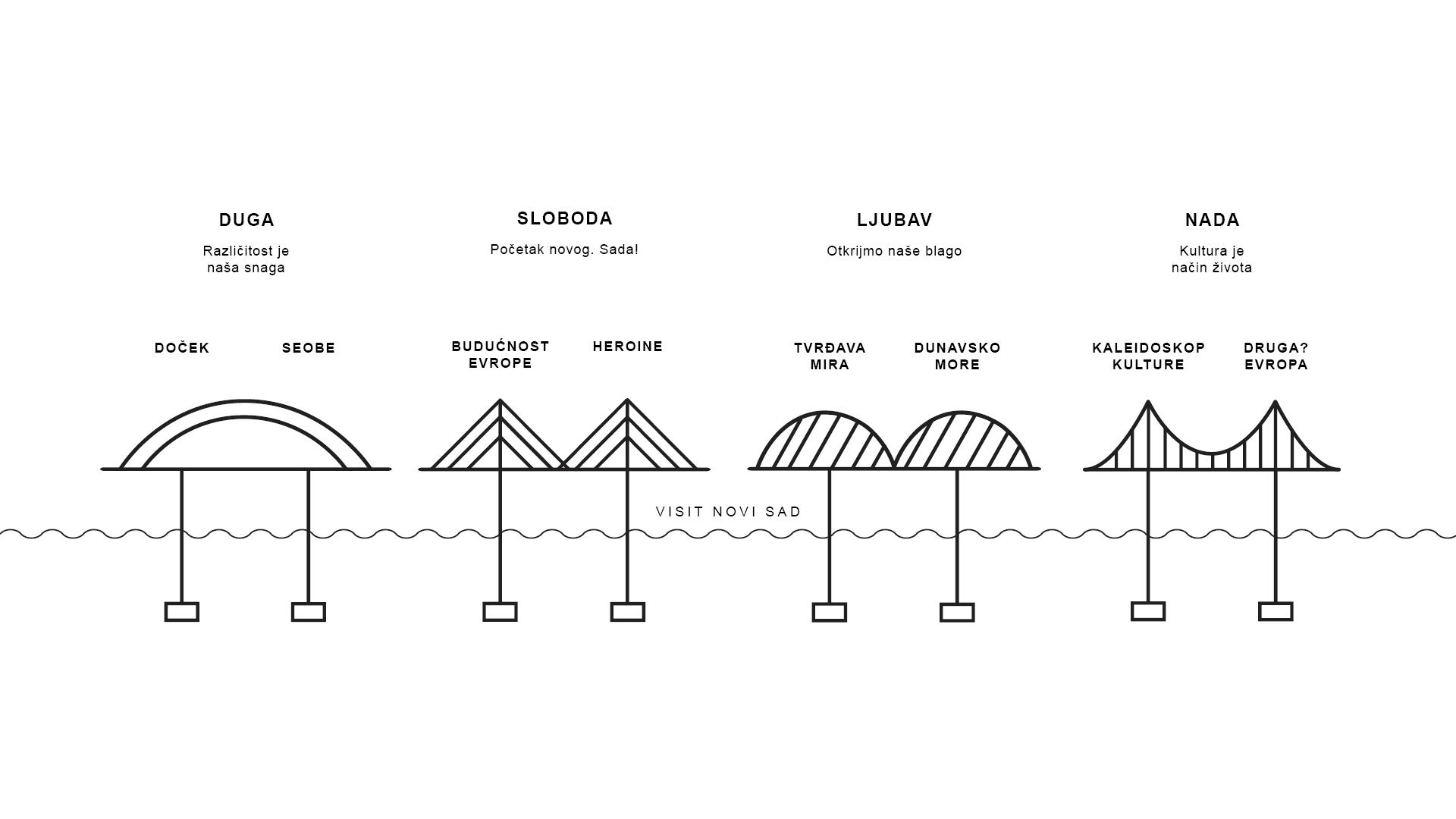 mostovi_ilustracija_lat
